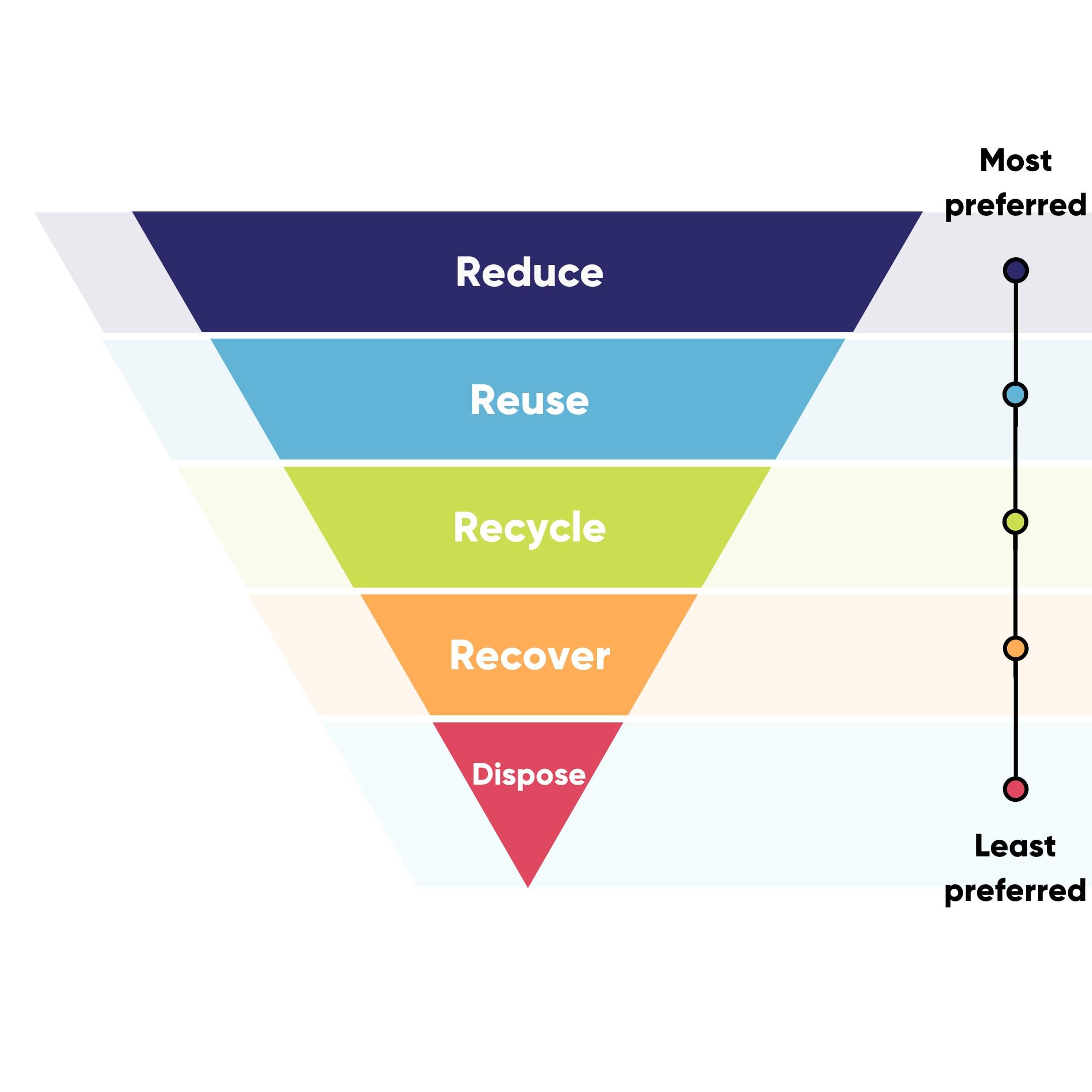 Framework for a better future